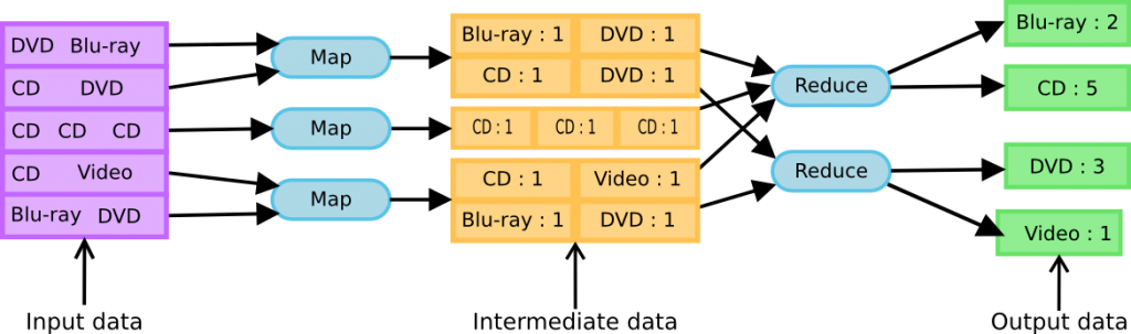 mapreduce-example