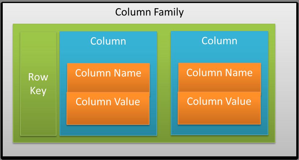 cassandra-columnfamily